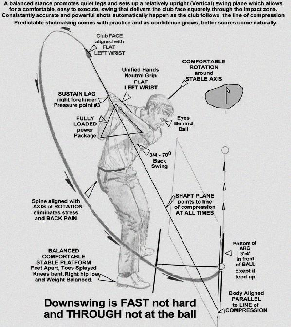 Forearm Rotation Golf Swing Video - Forearm Rotation In The
