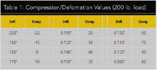golf ball compression vs swing speed