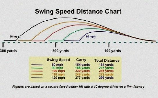 Golf Swing Speed Calculator Distance - Golf Swing Speed Calculator