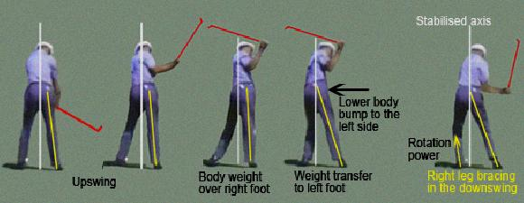 leg movement in golf swing