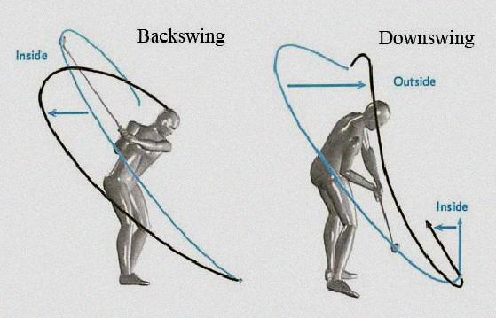 the take away in the golf swing