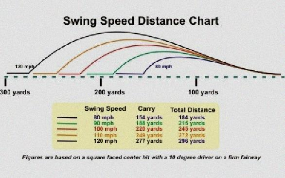 what golf swing speed for a stiff shaft