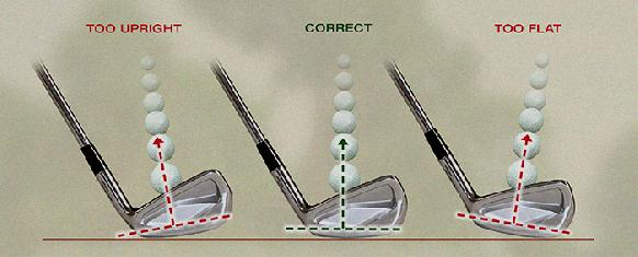 what is square to square golf swing